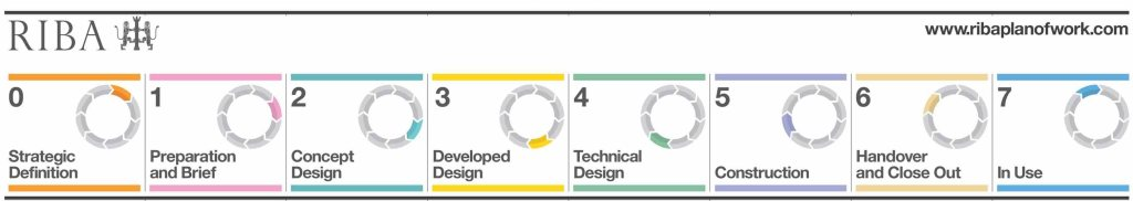 RIBA Plan of Work stages